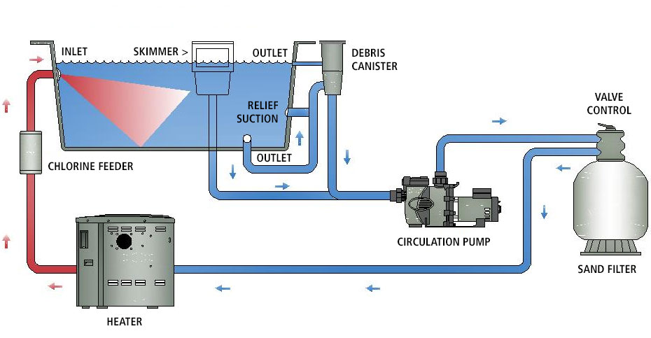 This diagram shows the basic operation of a Betz concrete swimming pool.